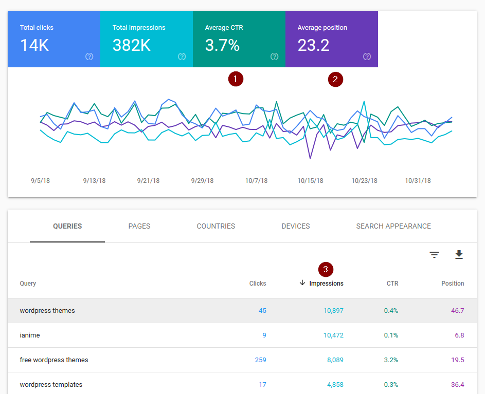 Google Search Console Performance for WordPress