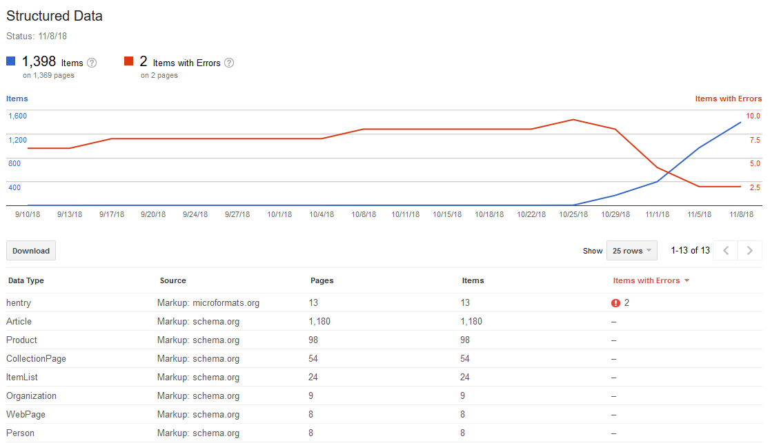 Structured Data Results in Google Search Console for a WordPress site